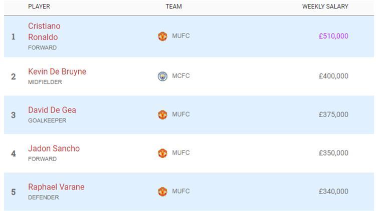 اللاعبون الأعلى أجرًا في الدوري الإنجليزي