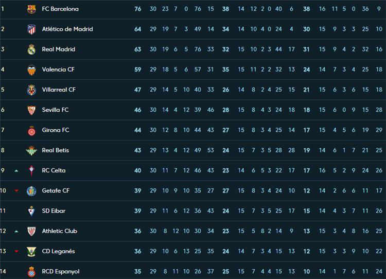 جدول ترتيب الدوري الاسباني بعد تعادل برشلونة وفوز ريال مدريد بطولات