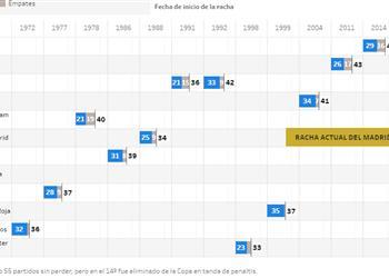 تقرير | ماركا الإسبانية : ريال مدريد يهدف لتخطي رقم الأهلي المصري القياسي بسلسلة اللاهزيمة ..ويقترب من يوفنتوس